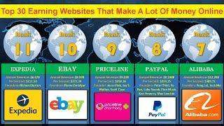 Die 30 größten Internet Geldmaschinen