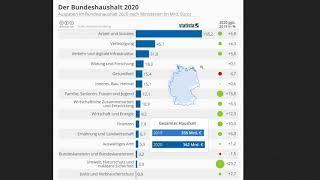 Bundeshaushalt 2020 oder... wie die Politik uns täuschen möchte!
